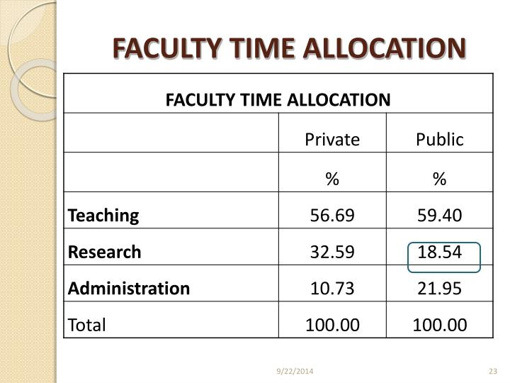 FACULTY TIME ALLOCATION