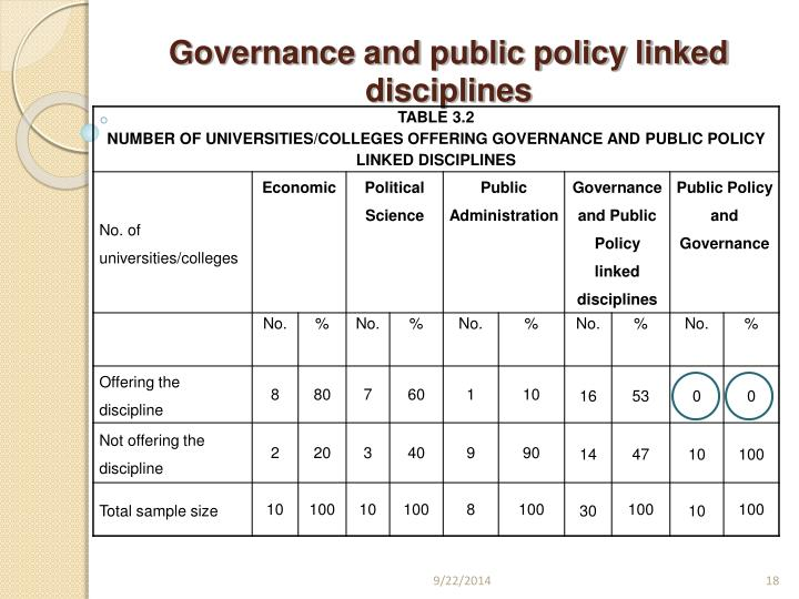 Governance and public policy linked disciplines