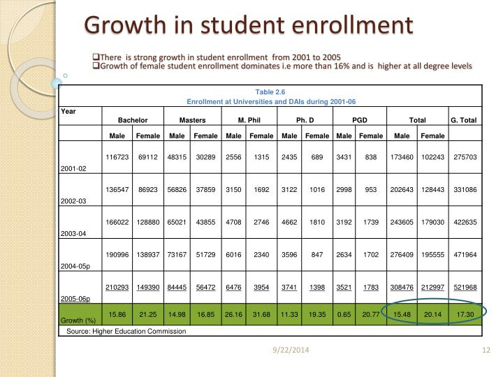 Growth in student enrollment