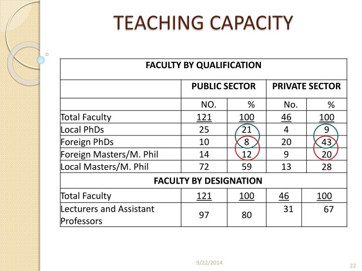TEACHING CAPACITY