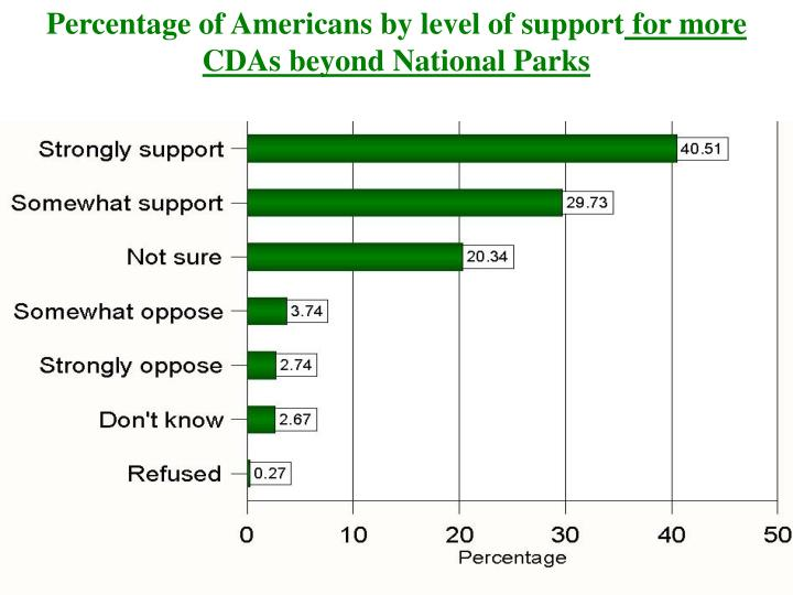 Percentage of Americans by level of support