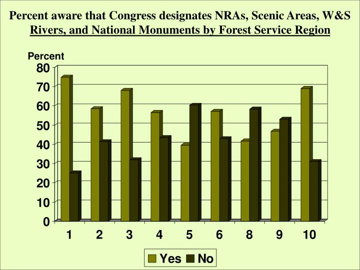 Percent aware that Congress designates NRAs, Scenic Areas, W&S