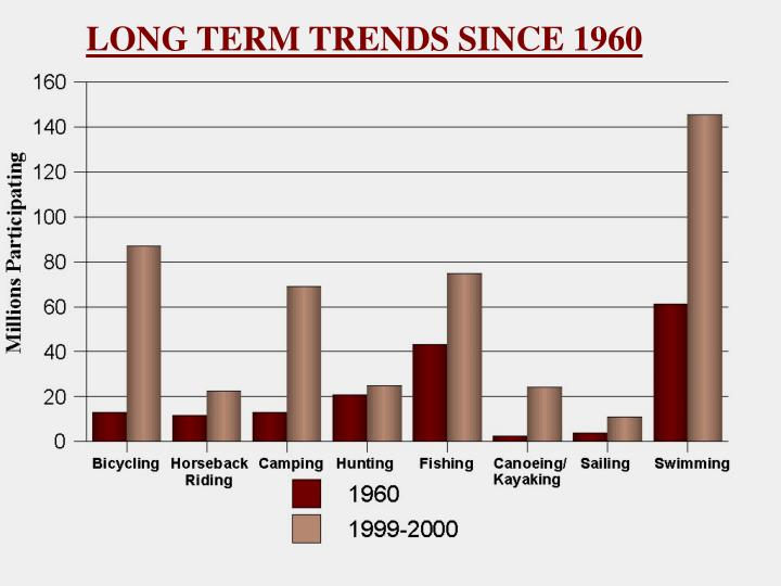 LONG TERM TRENDS SINCE 1960