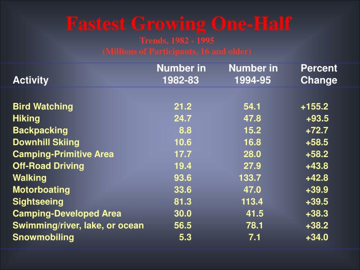 Fastest Growing One-Half