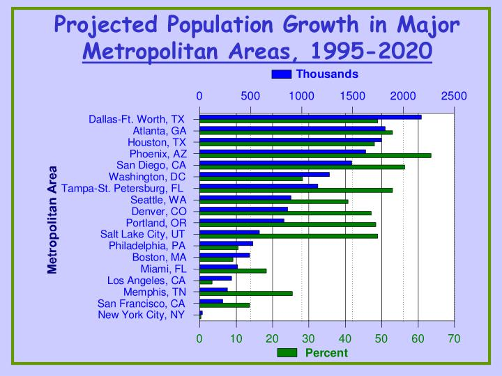 Projected Population Growth in Major