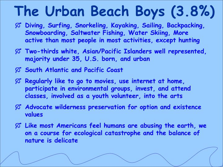 The Urban Beach Boys (3.8%)