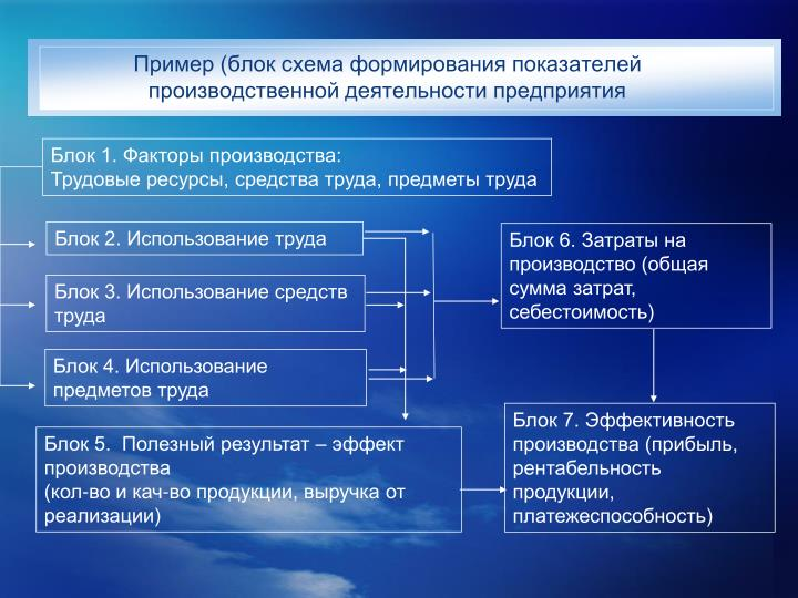 Пример (блок схема формирования показателей производственной деятельности предприятия