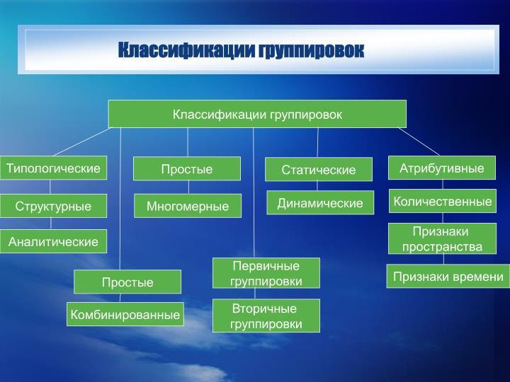 Классификации группировок