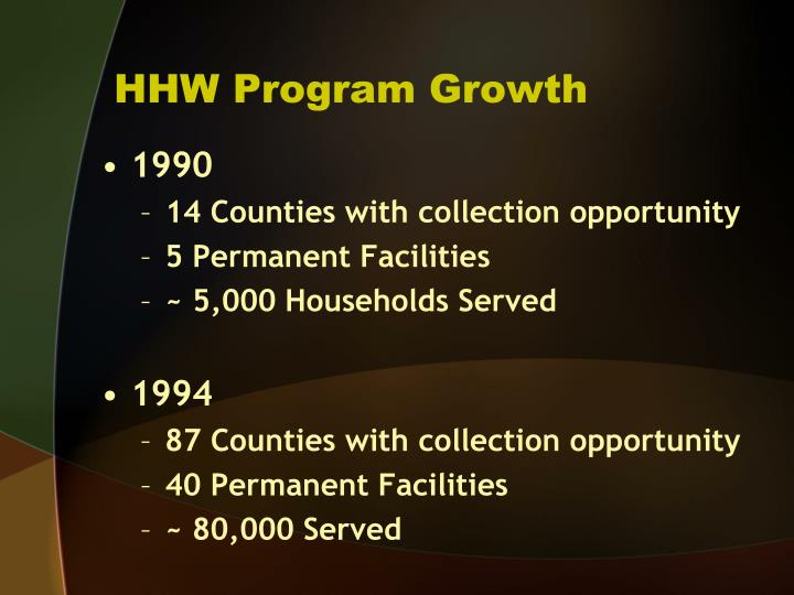 HHW Program Growth