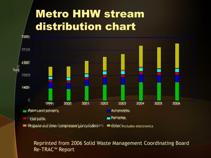Metro HHW stream