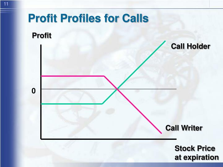 Profit Profiles for Calls