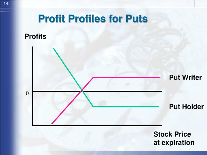 Profit Profiles for Puts