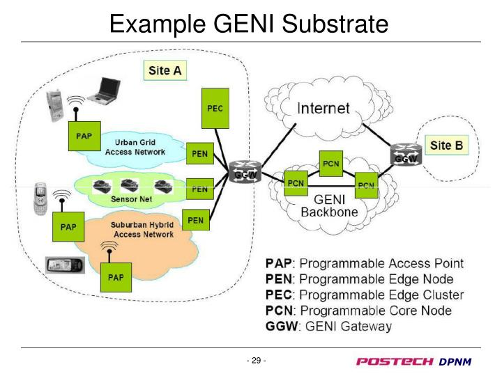 Example GENI Substrate