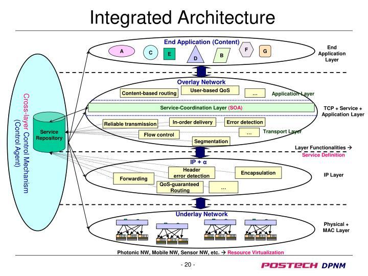 Underlay Network