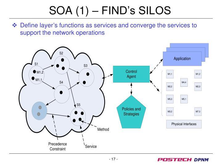 SOA (1) – FIND's SILOS