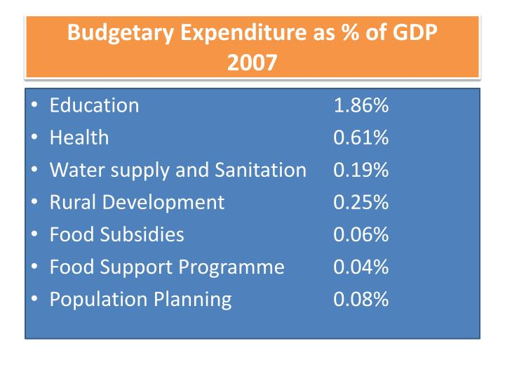 Budgetary Expenditure as % of GDP