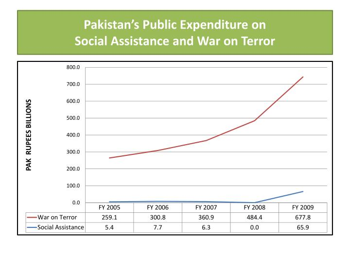 Pakistan's Public Expenditure on