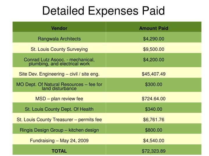 Detailed Expenses Paid