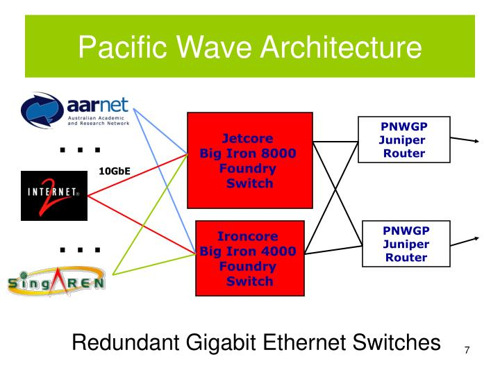 Pacific Wave Architecture