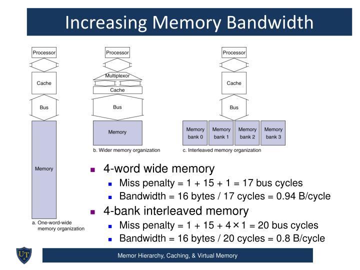 Increasing Memory Bandwidth