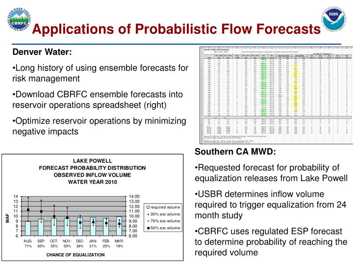 Applications of Probabilistic Flow Forecasts