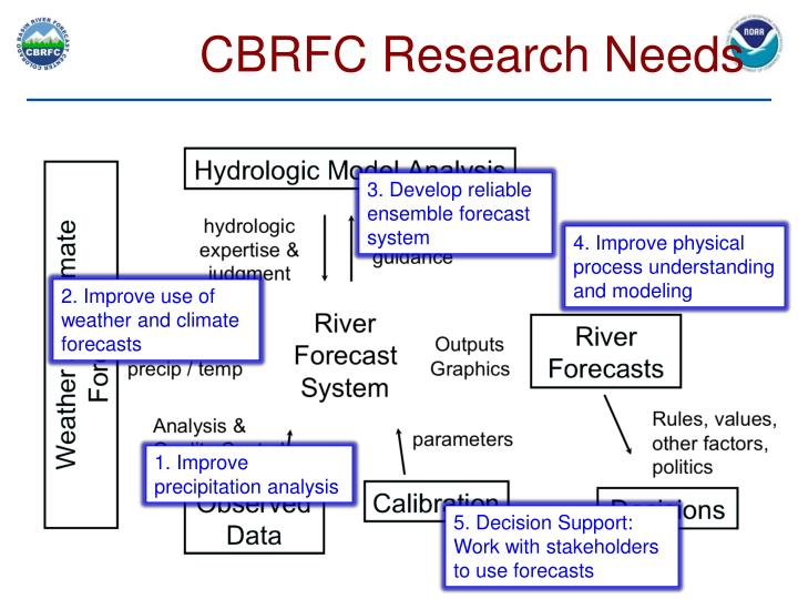 CBRFC Research Needs