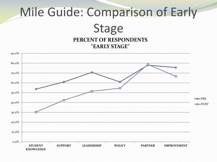 Mile Guide: Comparison of Early Stage