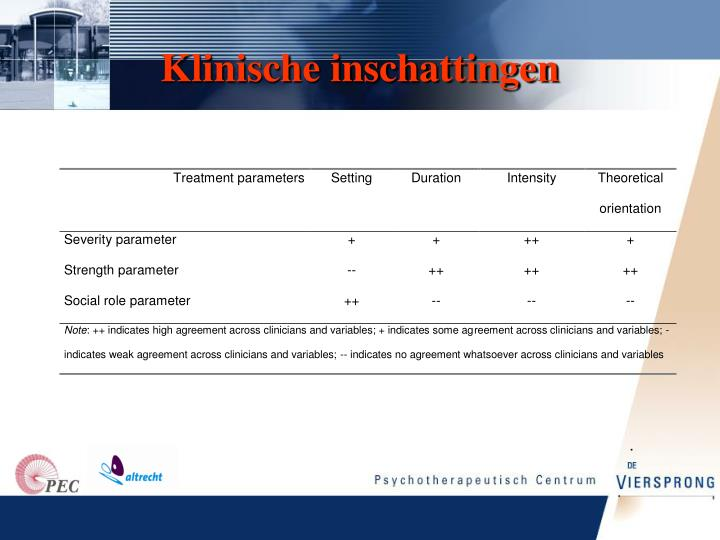 Klinische inschattingen