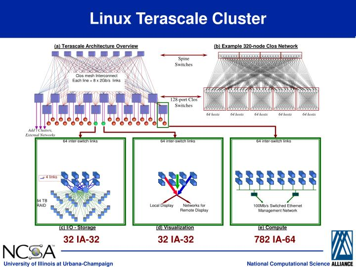 Linux Terascale Cluster
