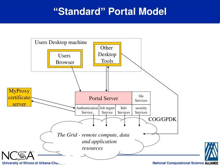 """Standard"" Portal Model"