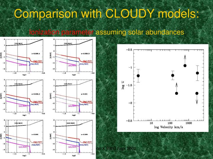 Comparison with CLOUDY models: