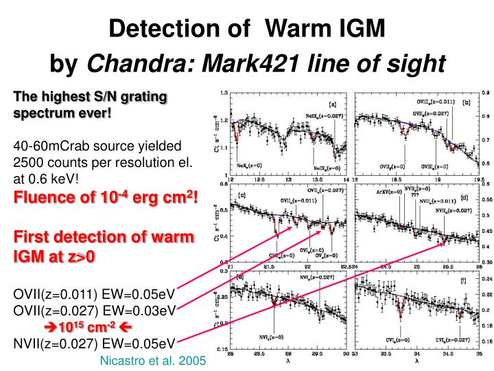 Detection of  Warm IGM