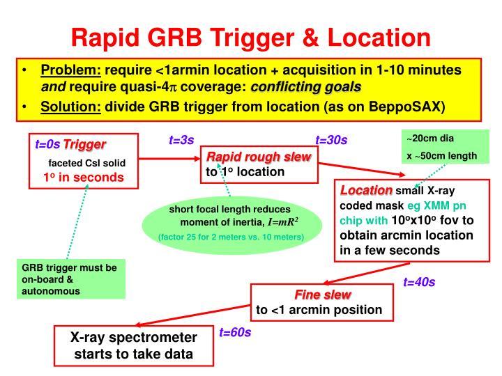 Rapid GRB Trigger & Location