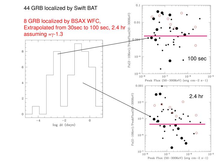 44 GRB localized by Swift BAT