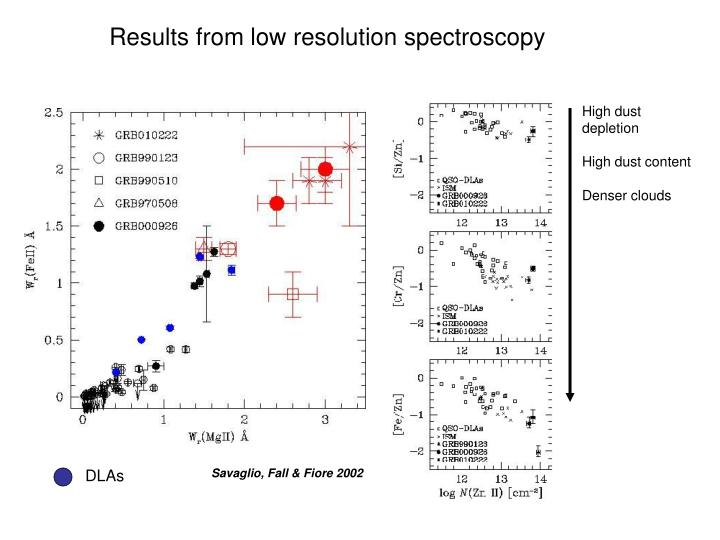 Results from low resolution spectroscopy