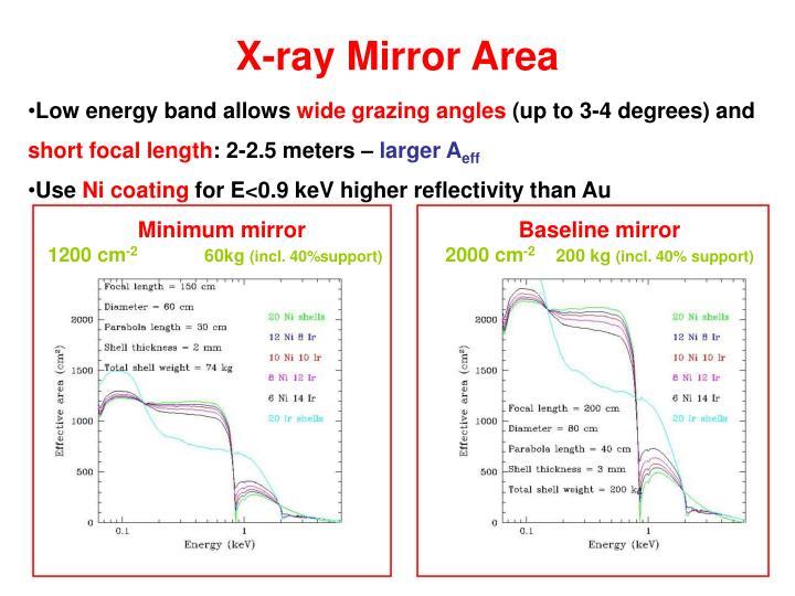 X-ray Mirror Area