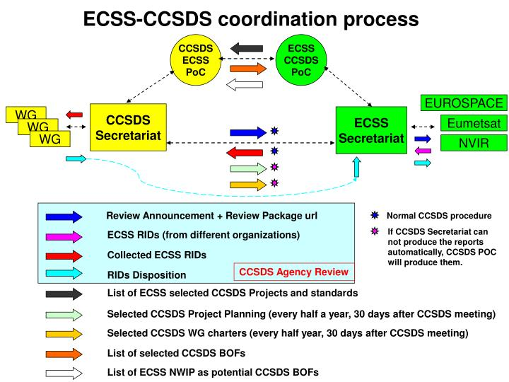 ECSS-CCSDS coordination process