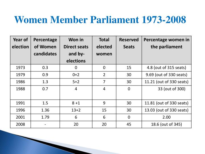 Women Member Parliament 1973-2008