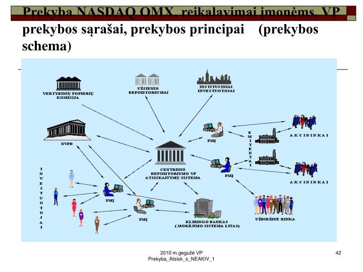 Prekyba NASDAQ OMX, reikalavimai įmonėms, VP prekybos sąrašai, prekybos principai    (prekybos schema)