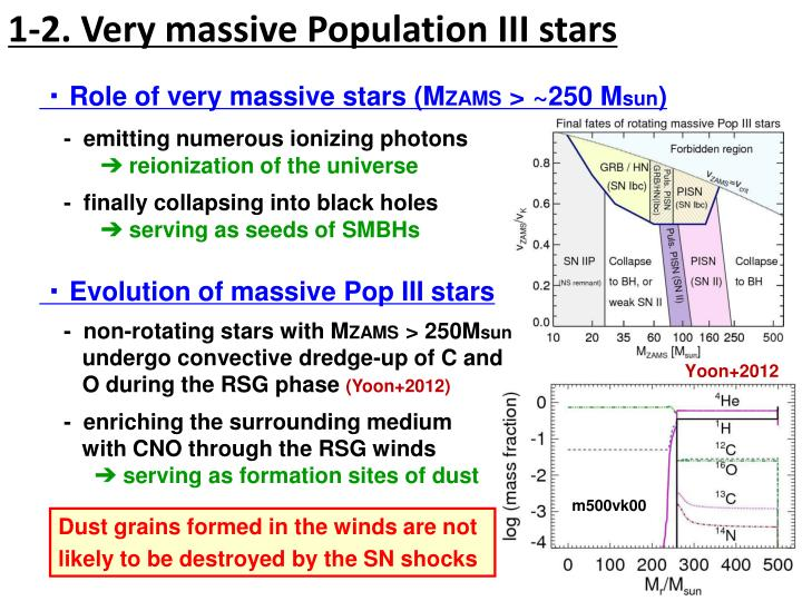 1-2. Very massive Population III stars