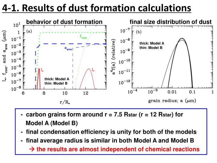4-1. Results of dust formation calculations