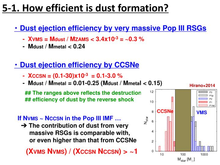 5-1. How efficient is dust formation?
