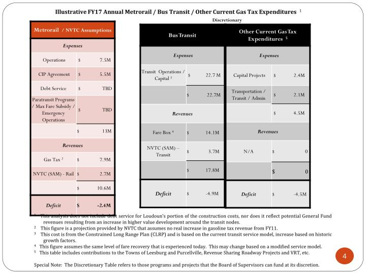 Illustrative FY17 Annual Metrorail / Bus Transit / Other Current Gas Tax Expenditures