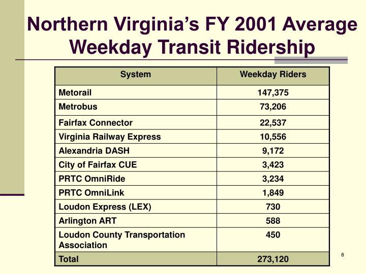 Northern Virginia's FY 2001 Average Weekday Transit Ridership