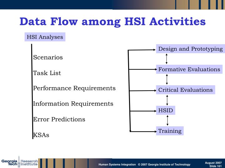 Data Flow among HSI Activities
