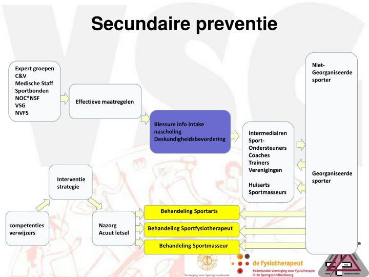 Secundaire preventie