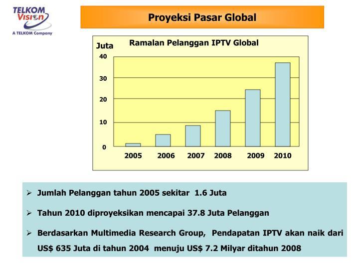 Proyeksi Pasar Global