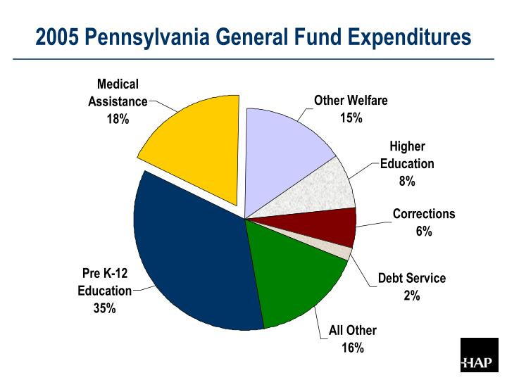 2005 Pennsylvania General Fund Expenditures