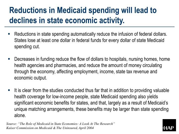 Reductions in Medicaid spending will lead to declines in state economic activity.