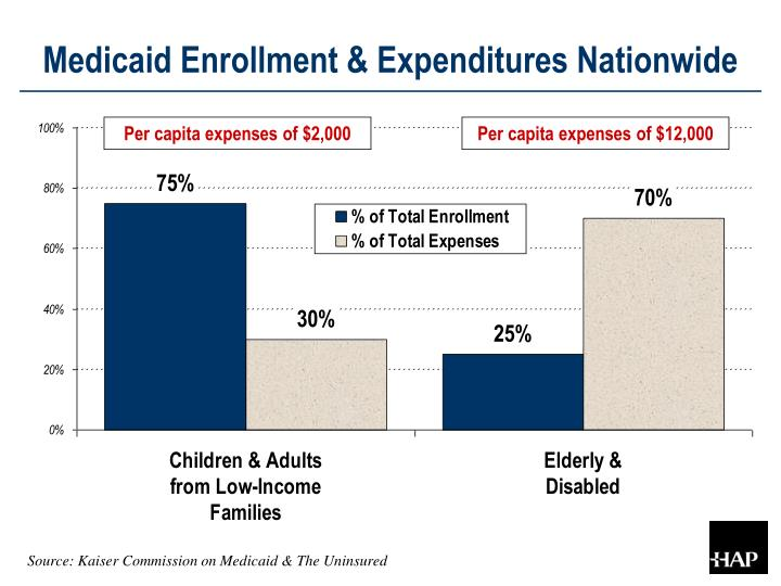 Medicaid Enrollment & Expenditures Nationwide
